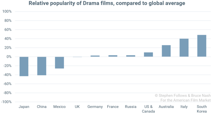 popularity of genres Drama