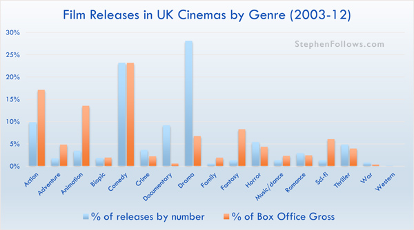 Film releases in UK cinemas by Genre 2003-12
