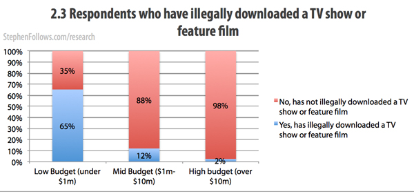 Respondents who pirate movies