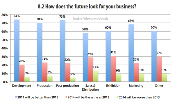 How does the future look for your film business
