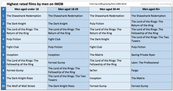 Do Film Critics And Film Audiences Agree