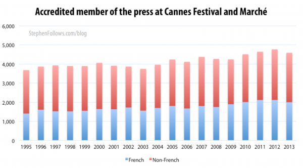 Accredited people who attend the Cannes film festival