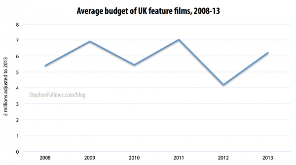 The average film budget for UK feature films 2008-13