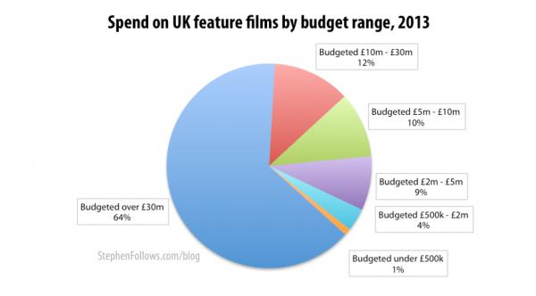 Spend on UK films by average film budget range