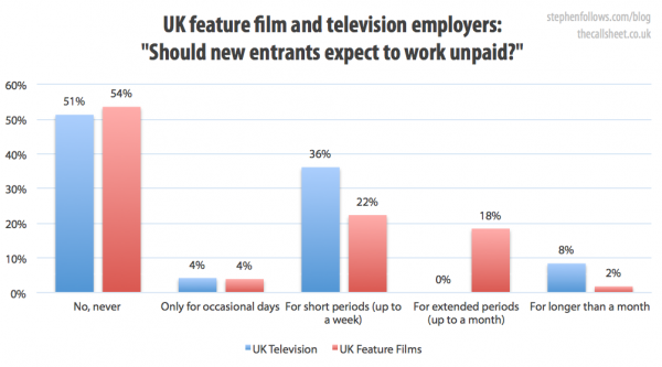 Should new film entrants expect to work for free?