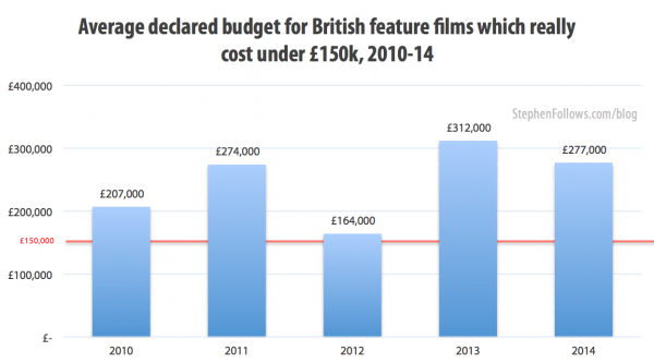 Do filmmakers lie about their budgets