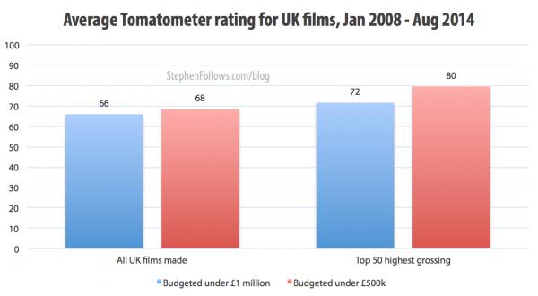 Average critics ratings for UK films 2008-14