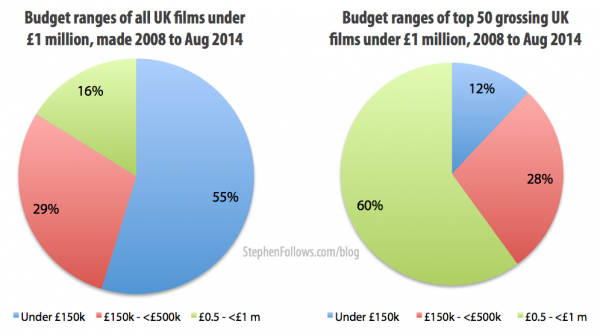 Budget ranges of low-bduegt films