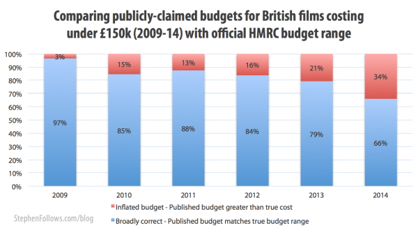 Comparing real and reported budgets