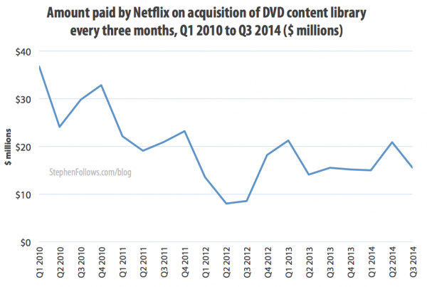 The economics of Netflix DVD acquisition costs