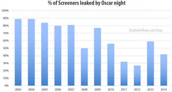 Percentage of screeners leaked by Oscar night