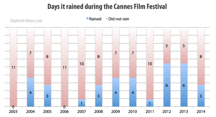 Days it rained during the Cannes Film Festival 2003-14