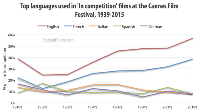 Top language of Cannes