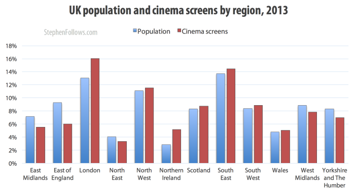 UK population and cinema screens by region 2013