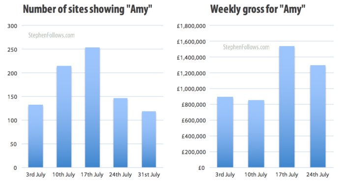 Number of cinemas and weekly gross for UK documentaries Amy
