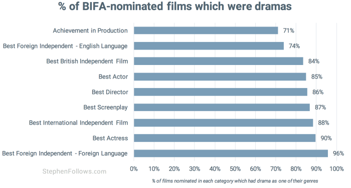 BIFA nominated films as dramas