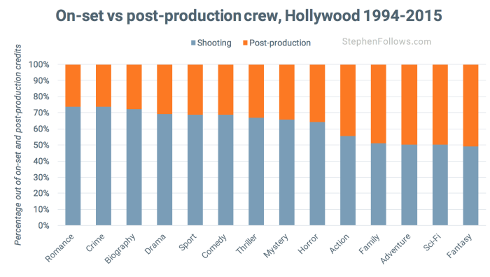 Hollywood crew credits by genre