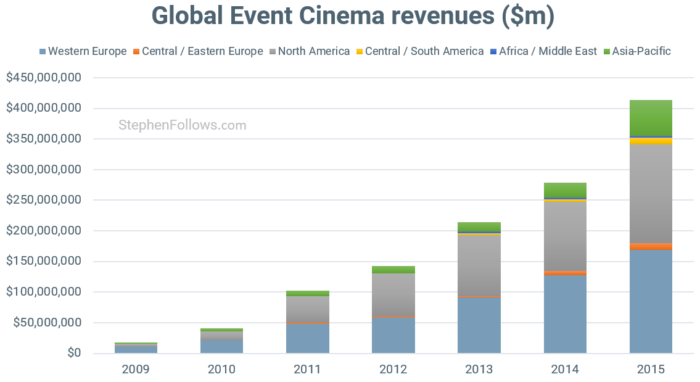 film-business-is-changing-event-cinema-growth