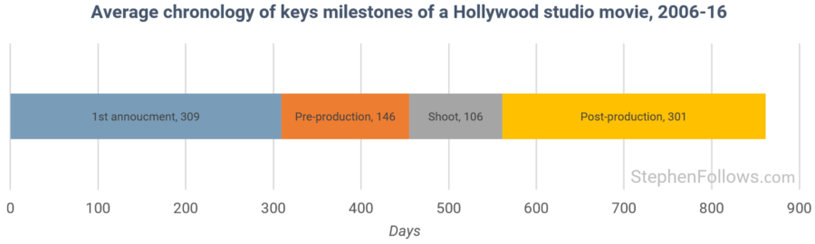 How Long Does The Average Hollywood Movie Take To Make