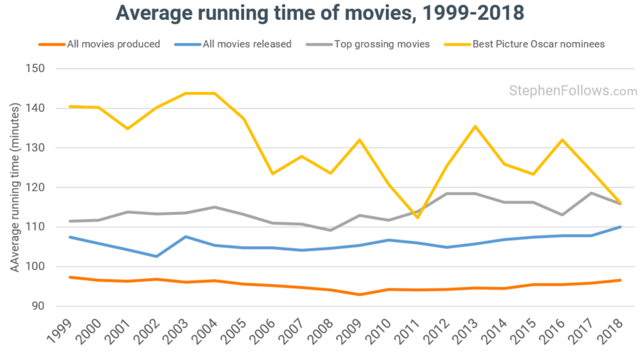 Are Movies Getting Longer